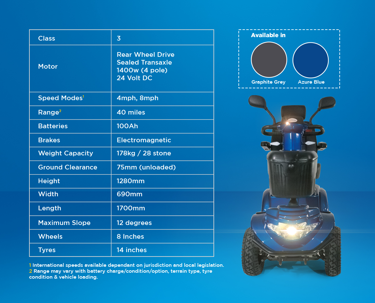 The Ignite's Technical Specifications